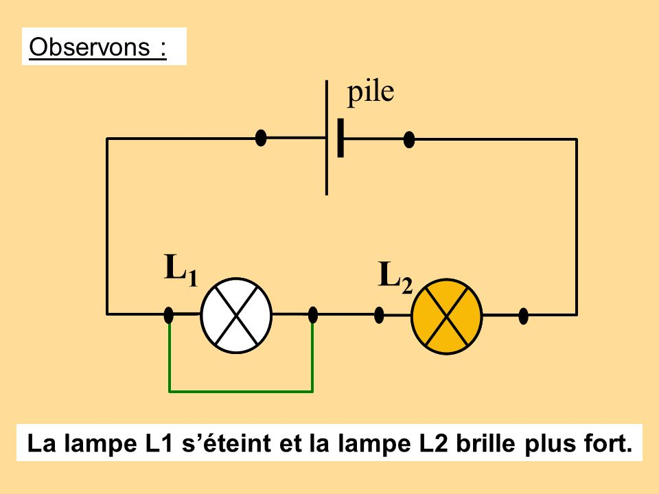 La lampe L1 s'éteint et la lampe L2 brille plus fort.
