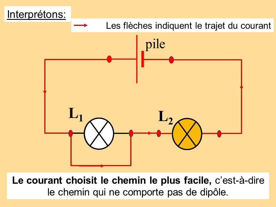 Interprétons: Les flèches indiquent le trajet du courant. L1. L2. pile.