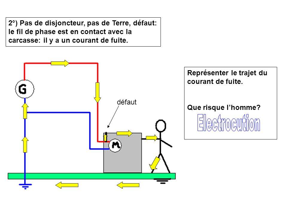 2°) Pas de disjoncteur, pas de Terre, défaut: le fil de phase est en contact avec la carcasse: il y a un courant de fuite.