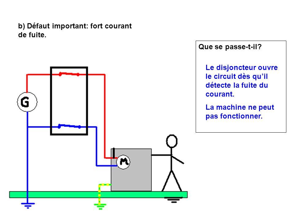 b) Défaut important: fort courant de fuite.