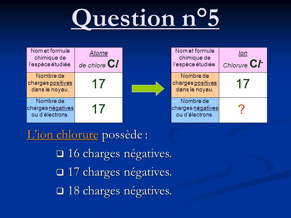 Question n°5 17 17 17 L'ion chlorure possède : 16 charges négatives.