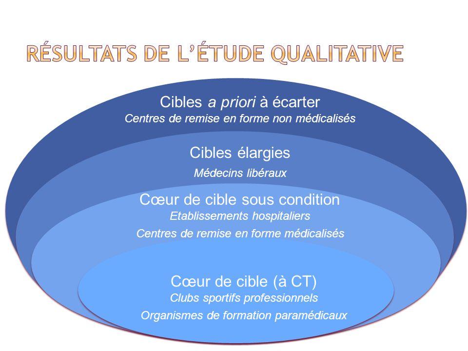 Résultats de l'étude qualitative