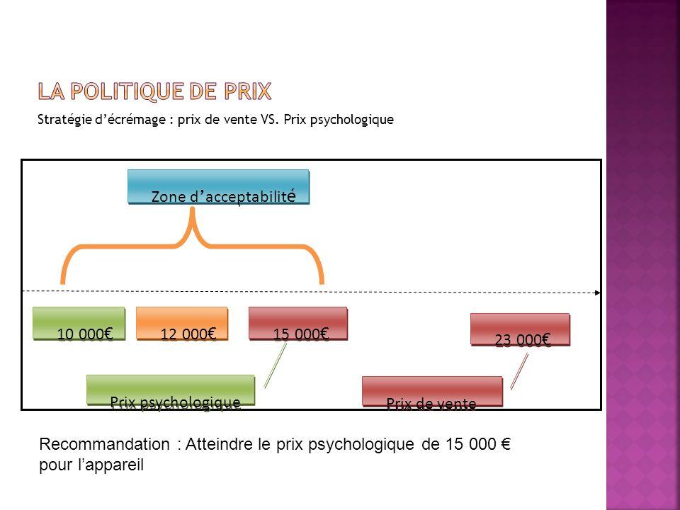 La politique de Prix 10 000€ 12 000€ 15 000€ 23 000€