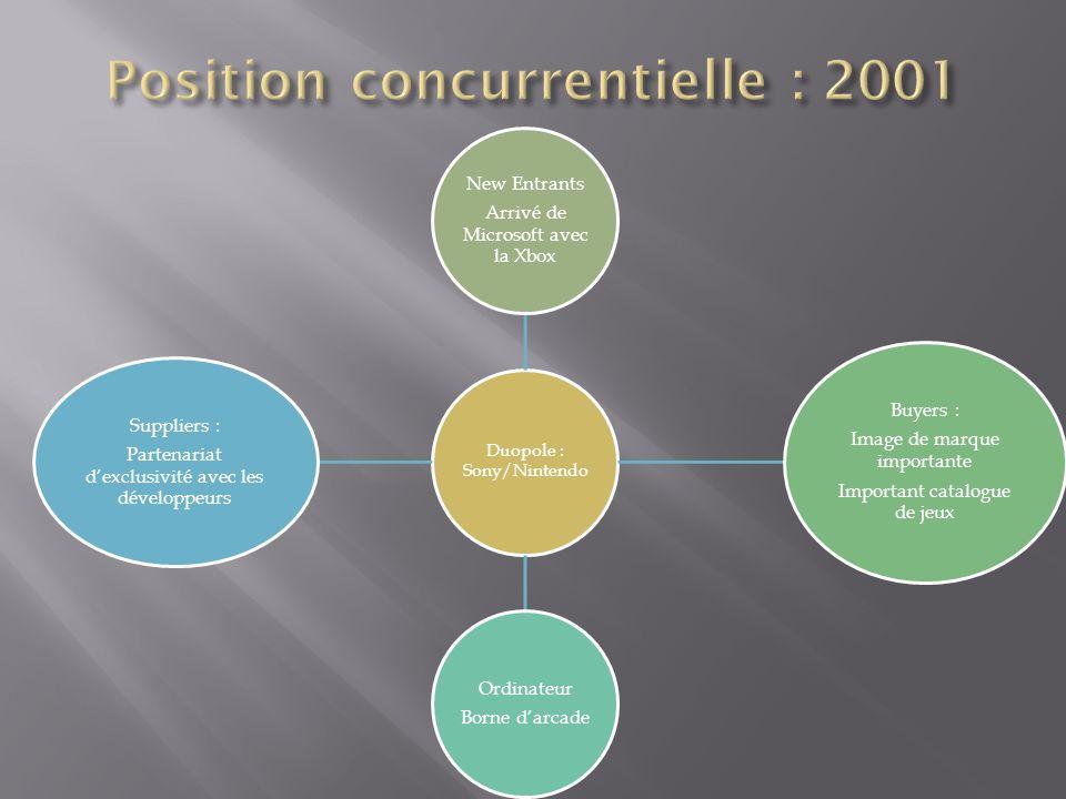 Position concurrentielle : 2001