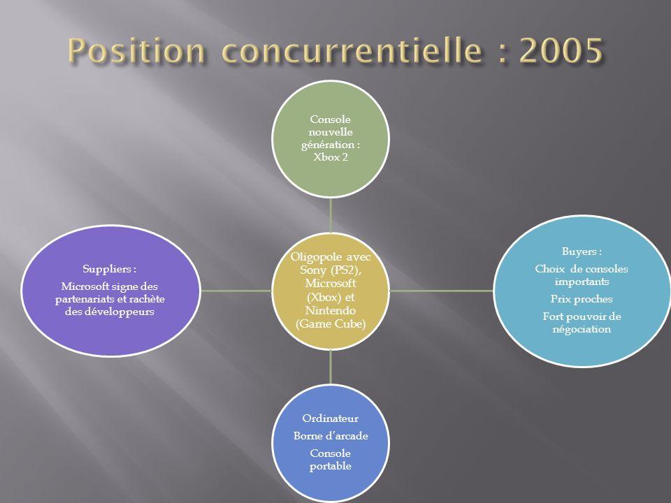 Position concurrentielle : 2005