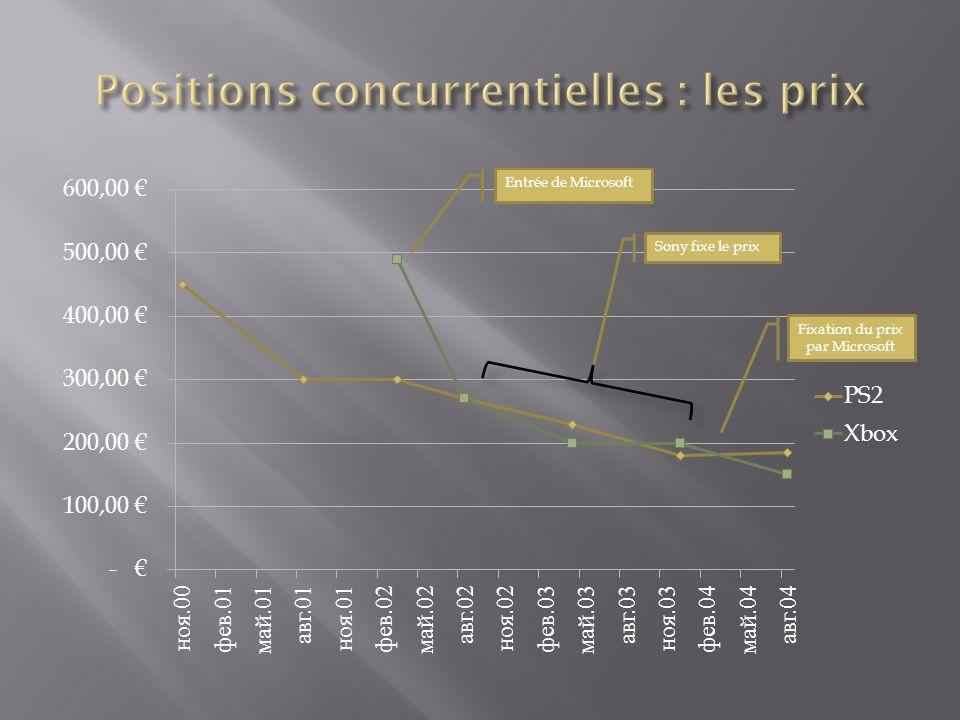 Positions concurrentielles : les prix