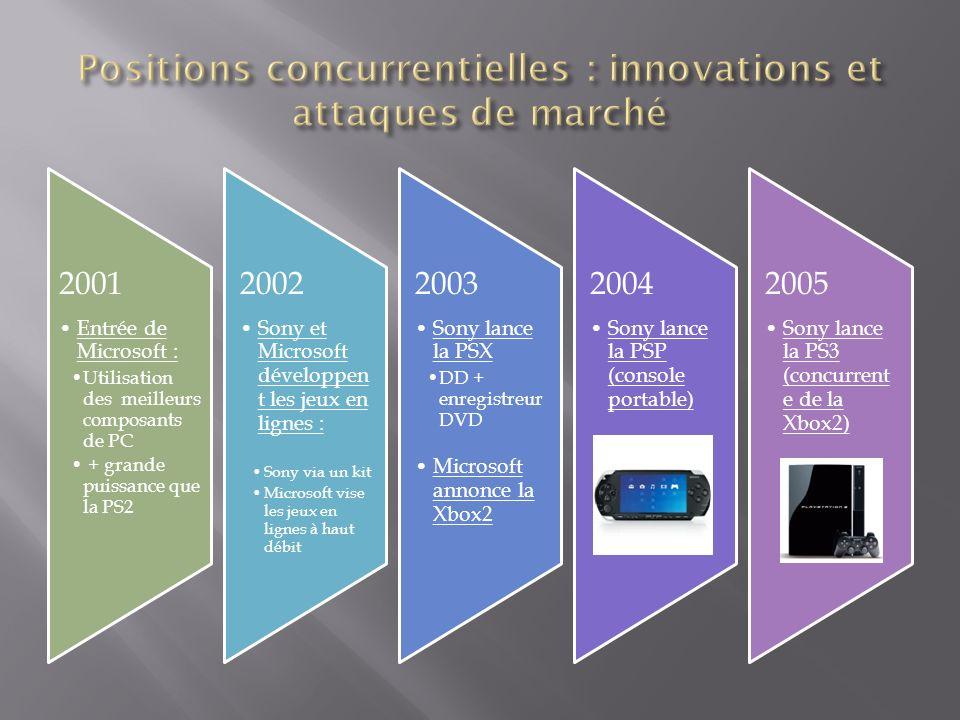 Positions concurrentielles : innovations et attaques de marché