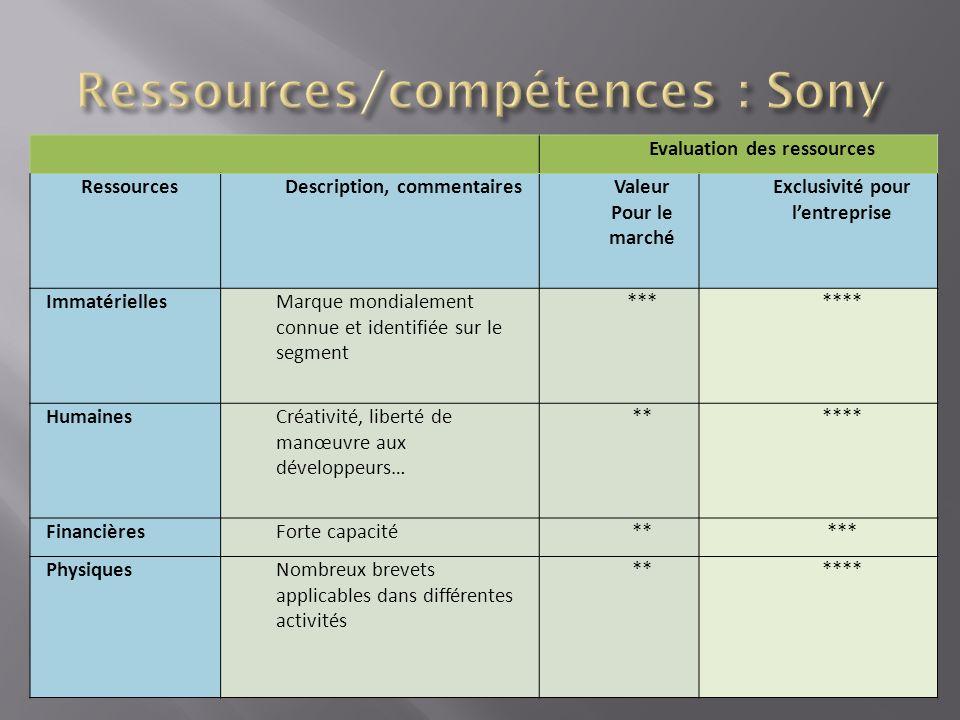 Ressources/compétences : Sony