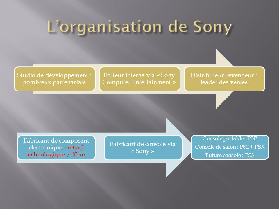 L'organisation de Sony