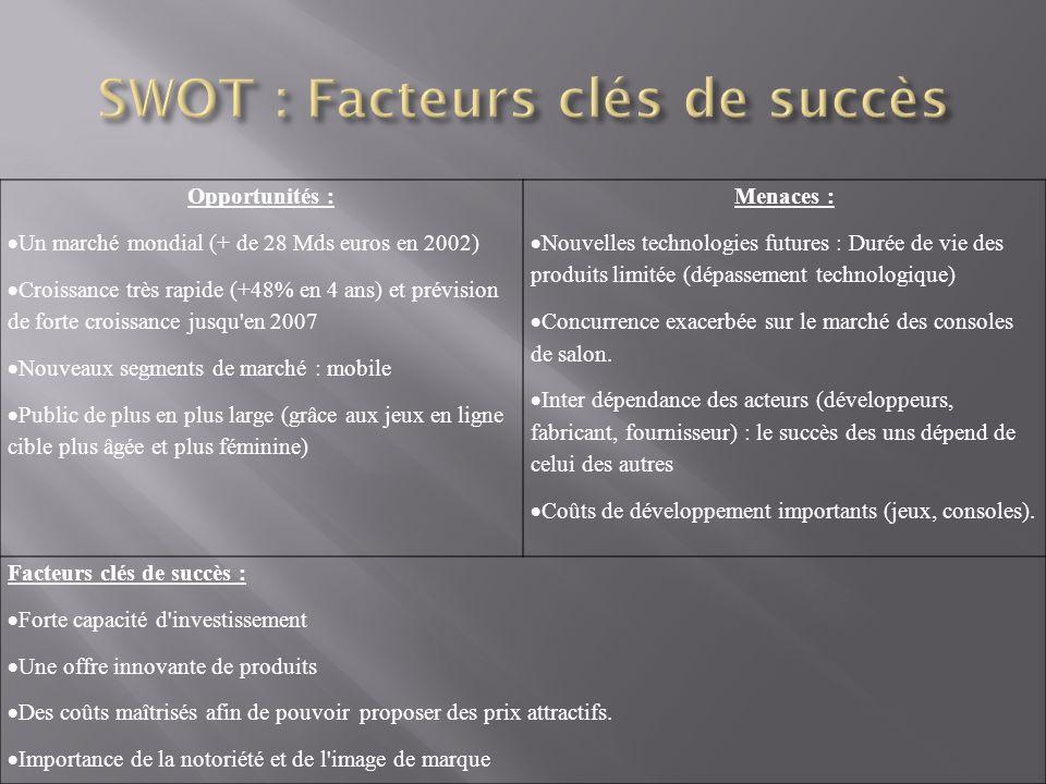 SWOT : Facteurs clés de succès