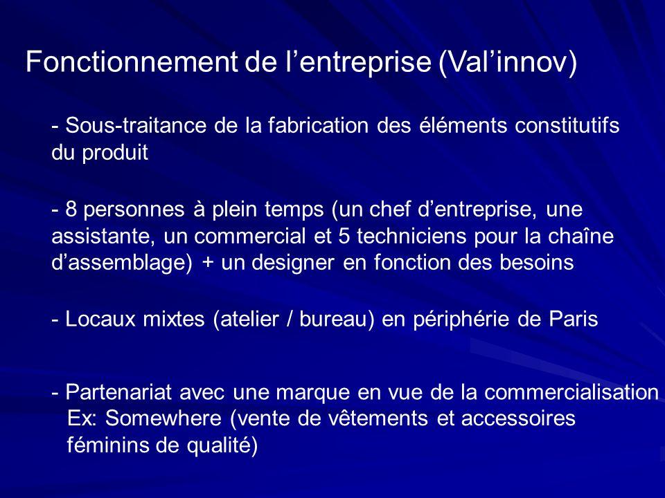 Fonctionnement de l'entreprise (Val'innov)