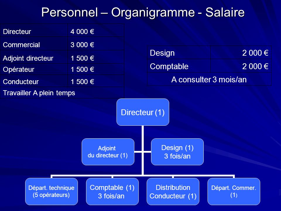 Personnel – Organigramme - Salaire