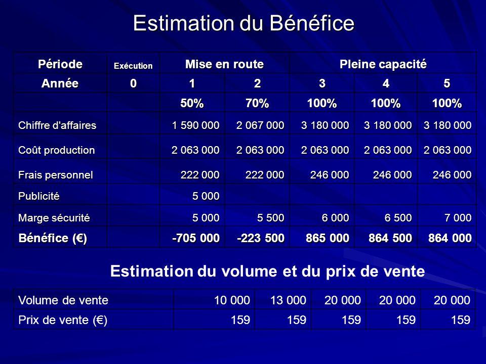 Estimation du Bénéfice