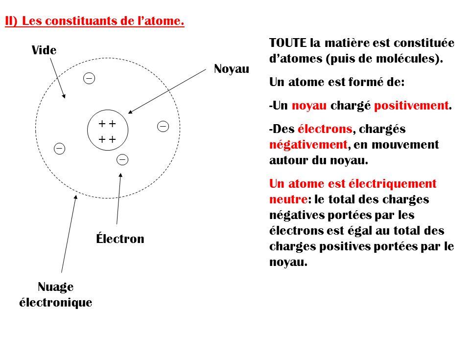 II) Les constituants de l'atome.