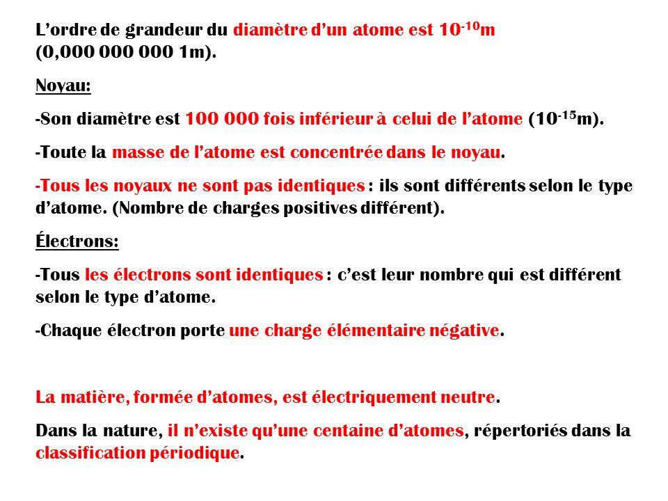 L'ordre de grandeur du diamètre d'un atome est 10-10m (0,000 000 000 1m).