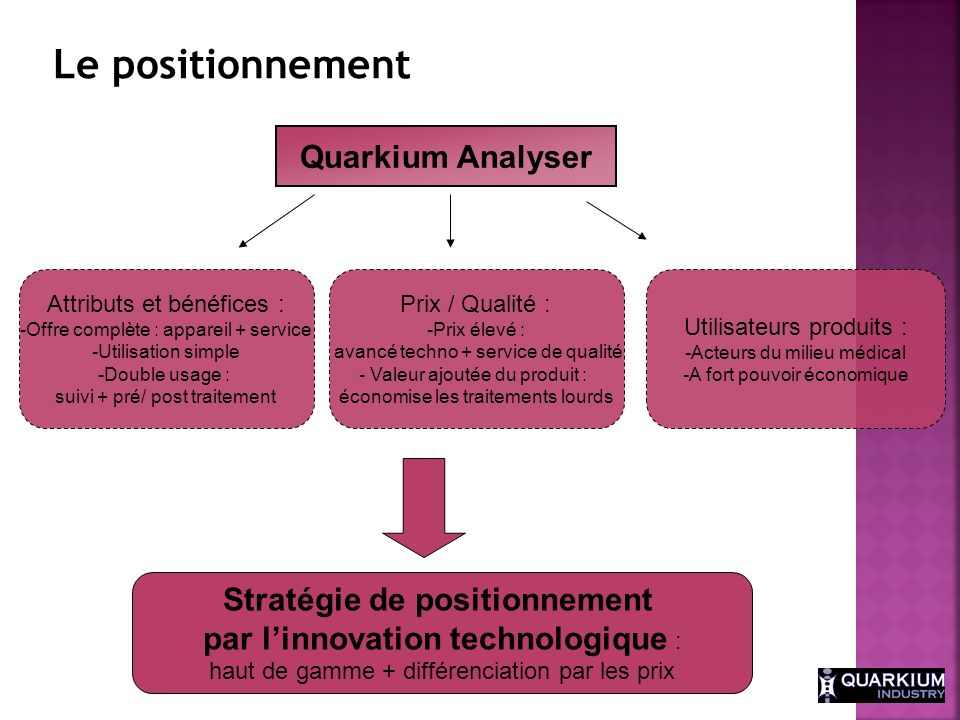 Le positionnement Quarkium Analyser
