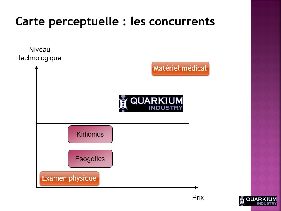 Carte perceptuelle : les concurrents
