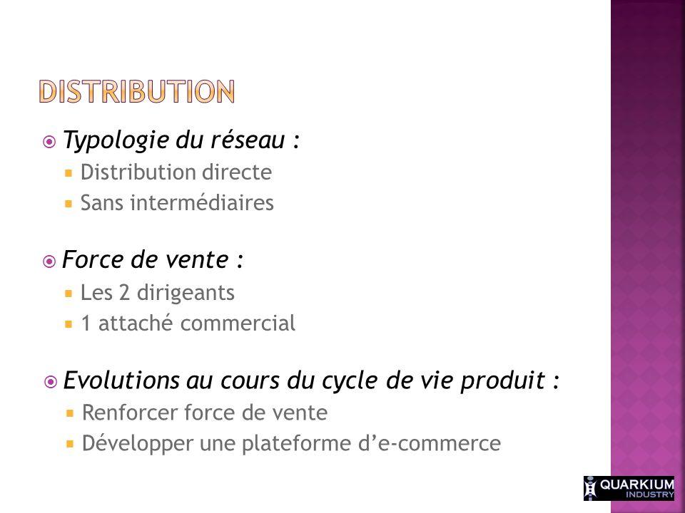 Distribution Typologie du réseau : Force de vente :