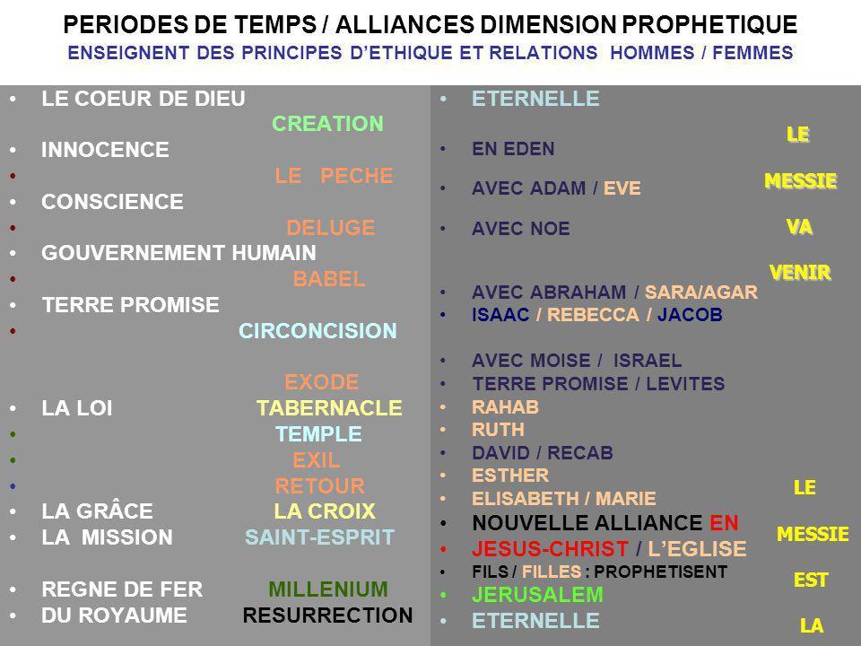 PERIODES DE TEMPS / ALLIANCES DIMENSION PROPHETIQUE ENSEIGNENT DES PRINCIPES D'ETHIQUE ET RELATIONS HOMMES / FEMMES