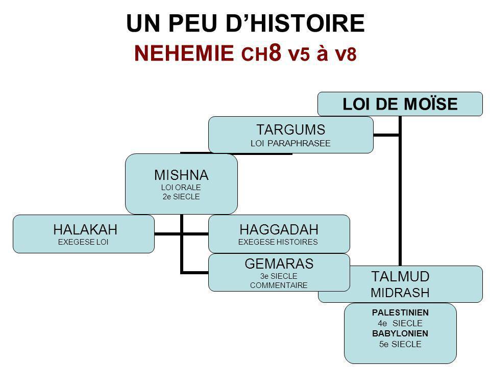 UN PEU D'HISTOIRE NEHEMIE CH8 v5 à v8