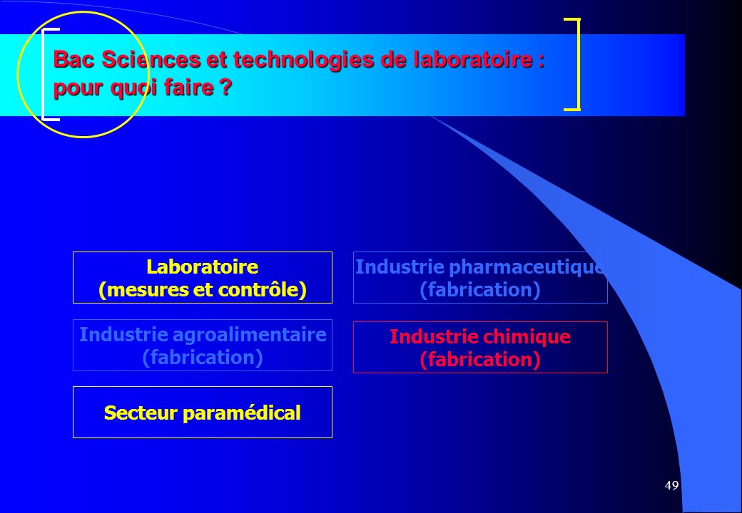 Industrie pharmaceutique Industrie agroalimentaire