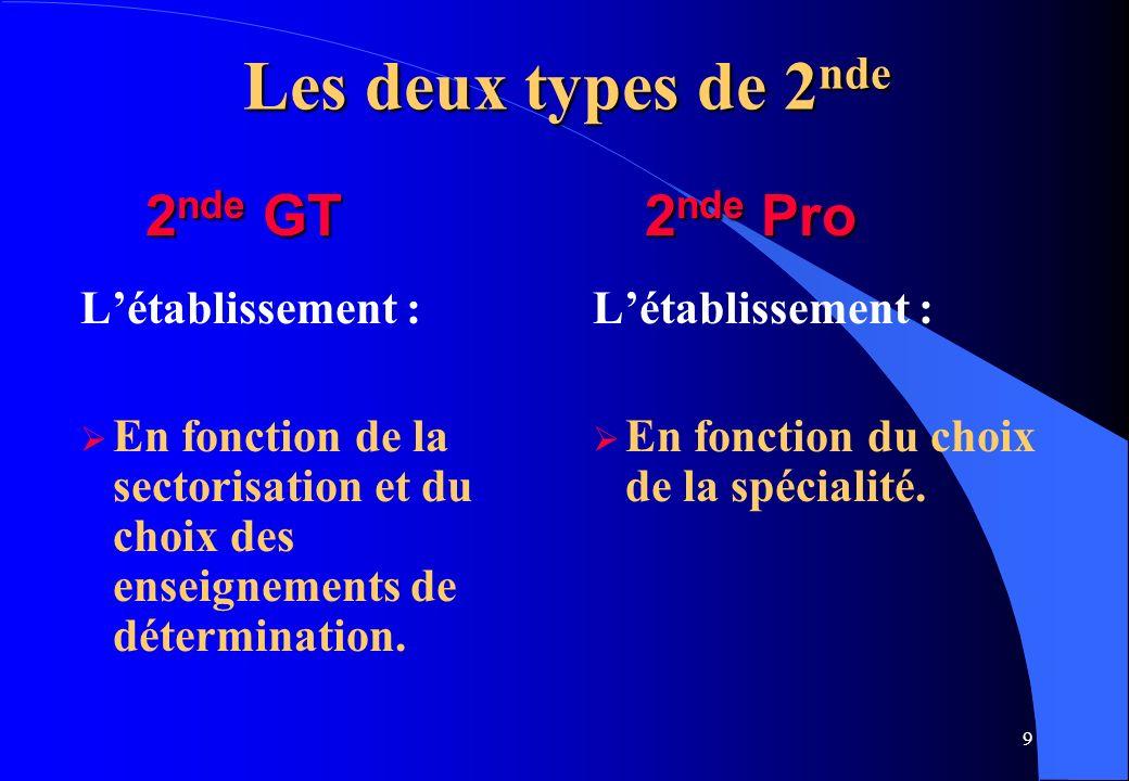 Les deux types de 2nde 2nde GT 2nde Pro L'établissement :