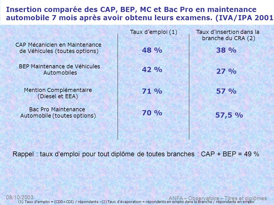 Insertion comparée des CAP, BEP, MC et Bac Pro en maintenance