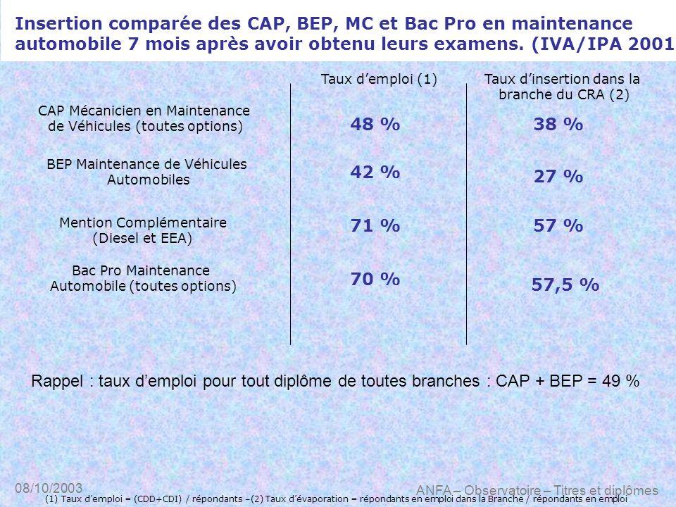 Insertion comparée des CAP, BEP, MC et Bac Pro en maintenance