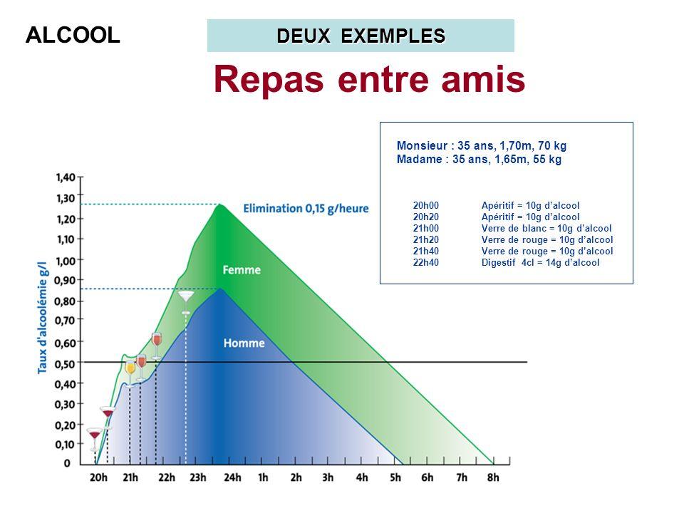 Repas entre amis ALCOOL DEUX EXEMPLES Monsieur : 35 ans, 1,70m, 70 kg