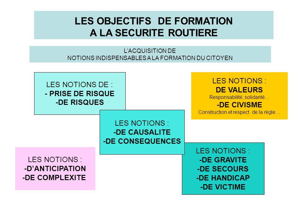 LES OBJECTIFS DE FORMATION