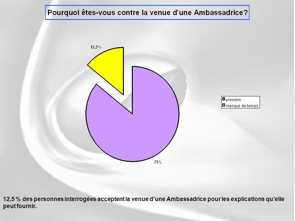 12,5 % des personnes interrogées acceptent la venue d'une Ambassadrice pour les explications qu'elle peut fournir.