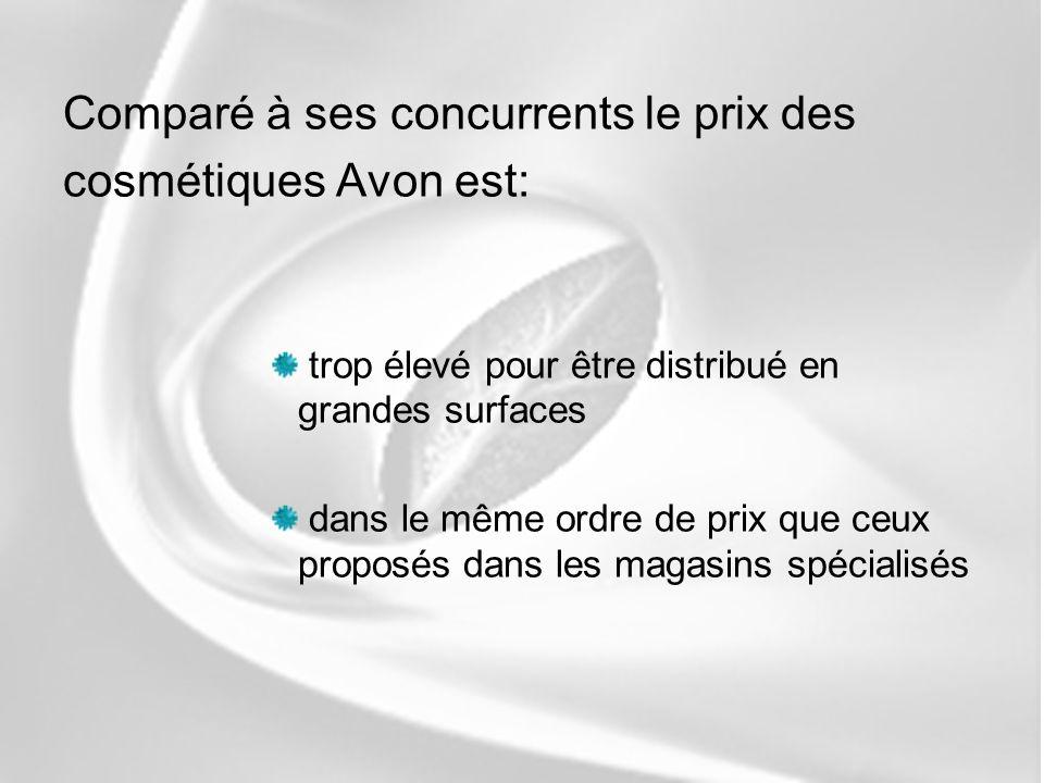Comparé à ses concurrents le prix des cosmétiques Avon est: