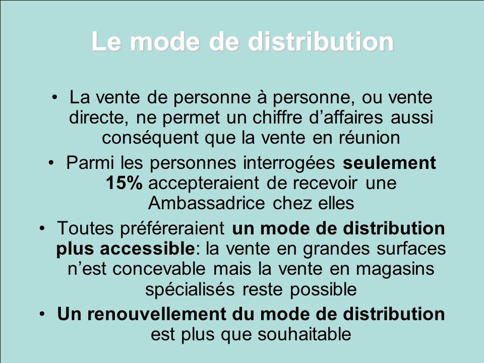Le mode de distribution