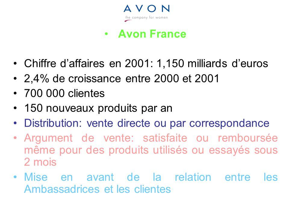 Avon France Chiffre d'affaires en 2001: 1,150 milliards d'euros. 2,4% de croissance entre 2000 et 2001.