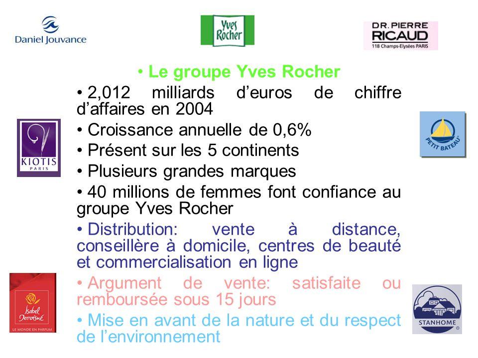Le groupe Yves Rocher2,012 milliards d'euros de chiffre d'affaires en 2004. Croissance annuelle de 0,6%