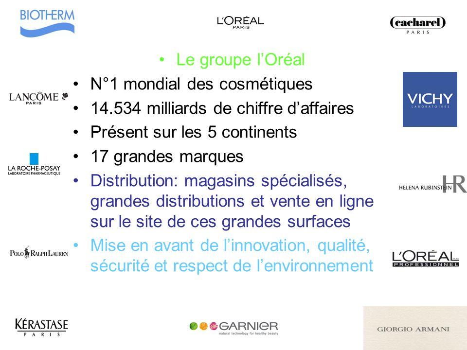 Le groupe l'Oréal N°1 mondial des cosmétiques. 14.534 milliards de chiffre d'affaires. Présent sur les 5 continents.