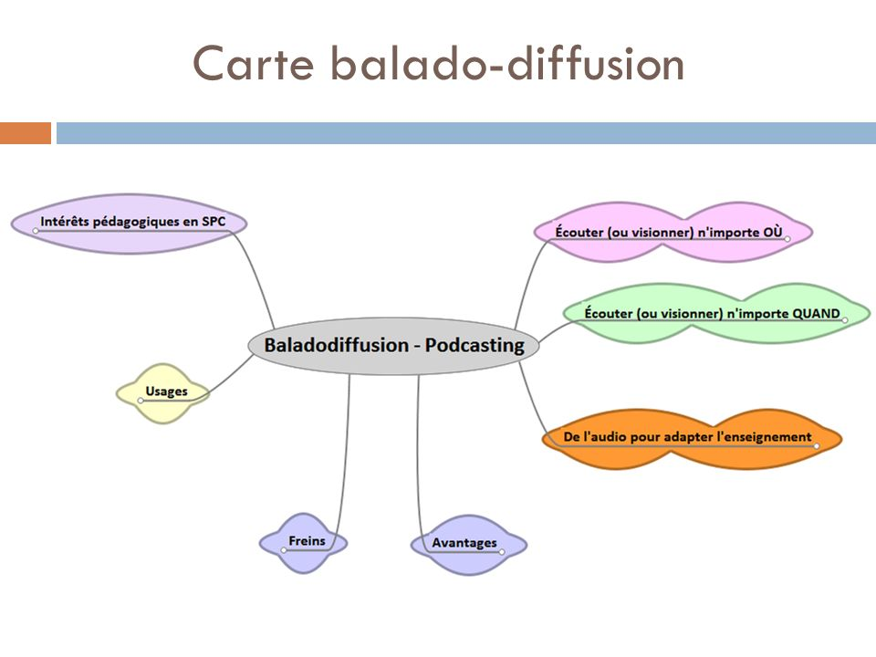 Carte balado-diffusion