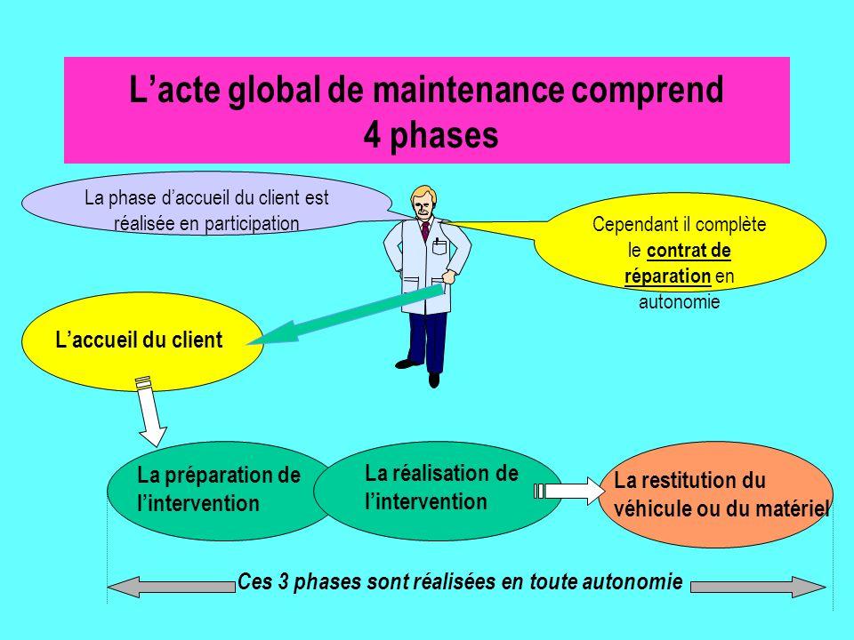 L'acte global de maintenance comprend 4 phases