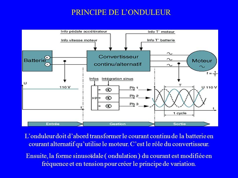PRINCIPE DE L'ONDULEUR