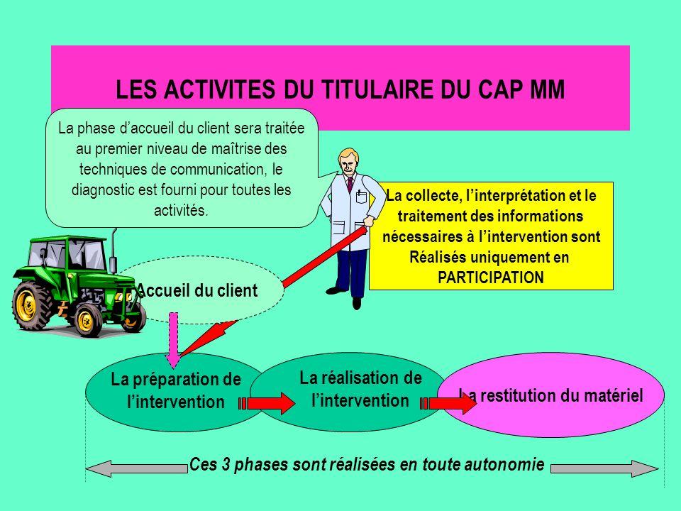 LES ACTIVITES DU TITULAIRE DU CAP MM