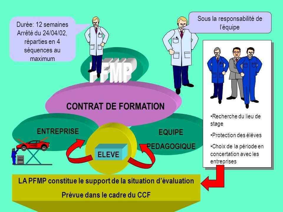 PFMP CONTRAT DE FORMATION ENTREPRISE EQUIPE PEDAGOGIQUE ELEVE
