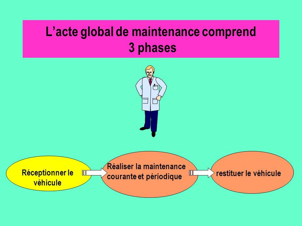 L'acte global de maintenance comprend 3 phases