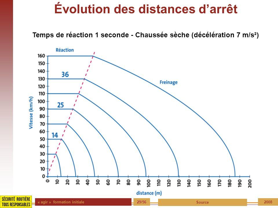 Évolution des distances d'arrêt