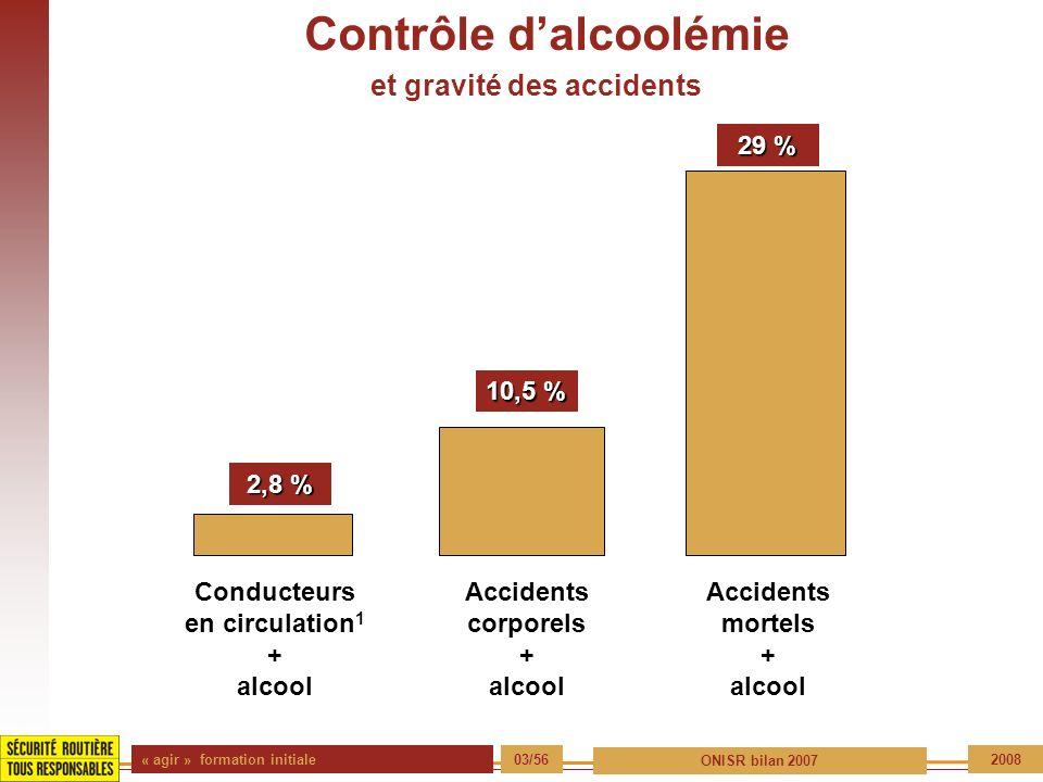 Contrôle d'alcoolémie