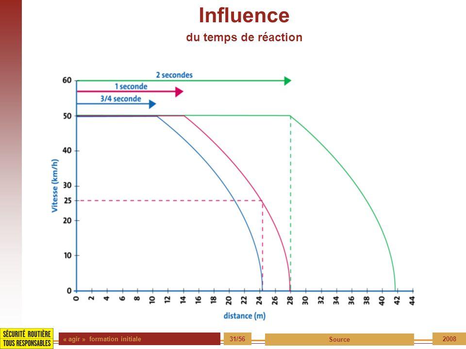 Influence du temps de réaction « agir » formation initiale 31/56
