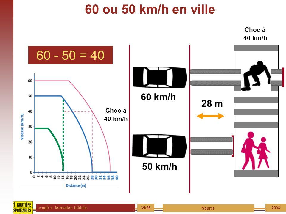 60 ou 50 km/h en ville 60 - 50 = 40 60 km/h 28 m 50 km/h Choc à