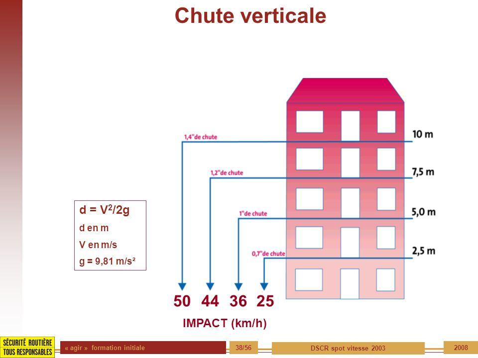 Chute verticale 50 44 36 25 d = V2/2g IMPACT (km/h) d en m V en m/s