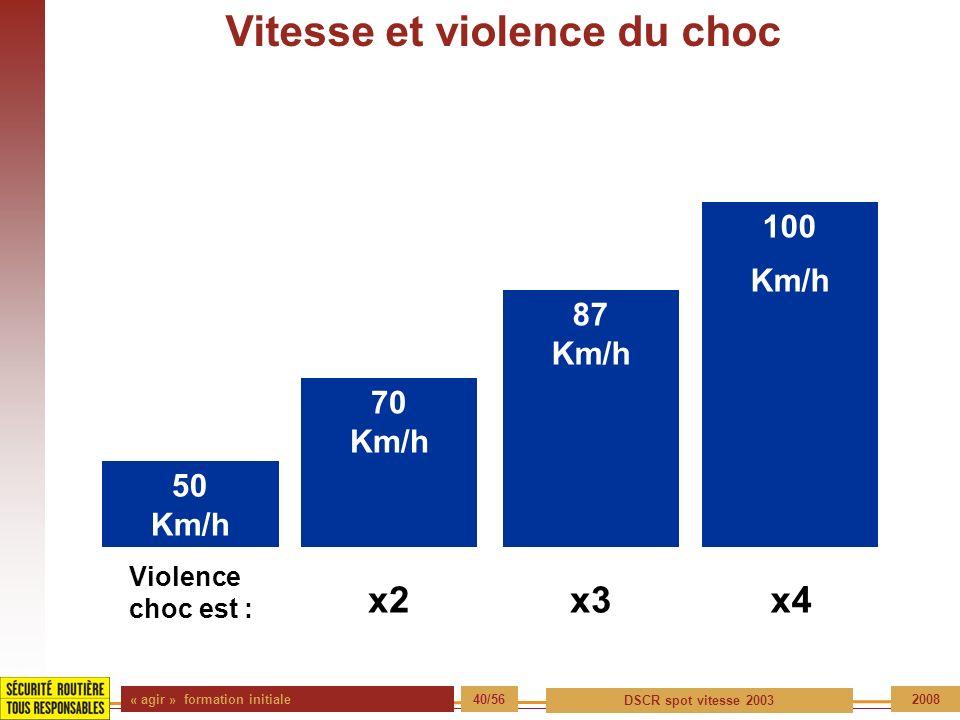 Vitesse et violence du choc
