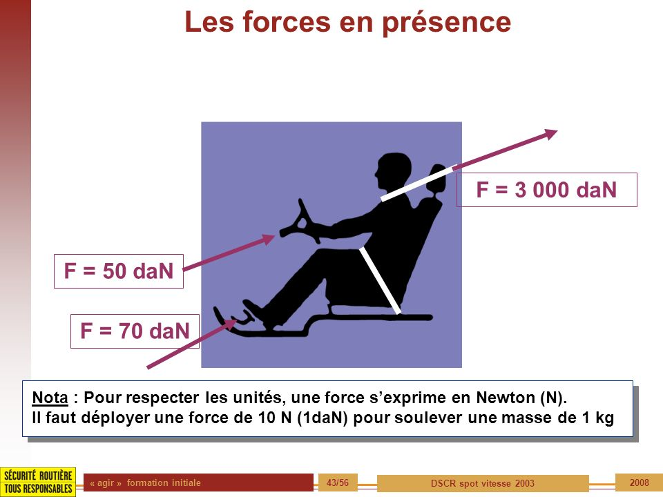 Les forces en présence F = 3 000 daN F = 50 daN F = 70 daN