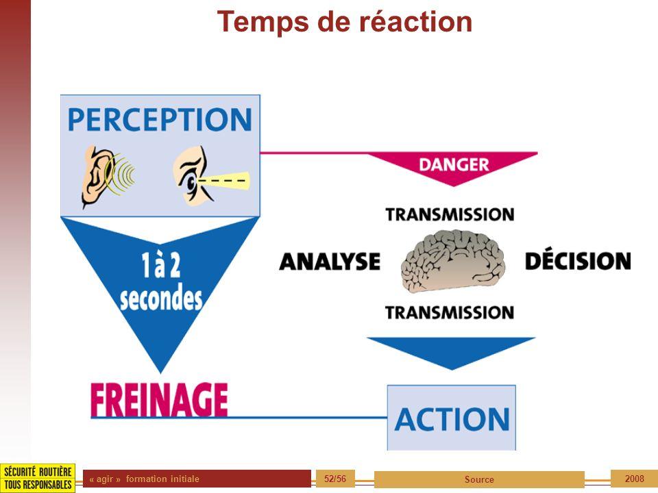 Temps de réaction « agir » formation initiale 52/56 Source 2008